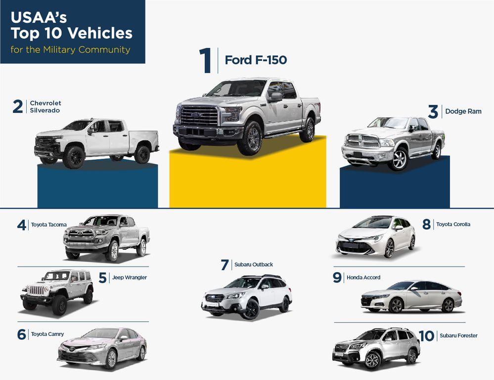 USAA's Top 10 Vehicles for the Military Community