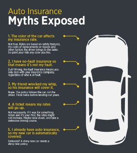 Auto Insurance Myths Exposed