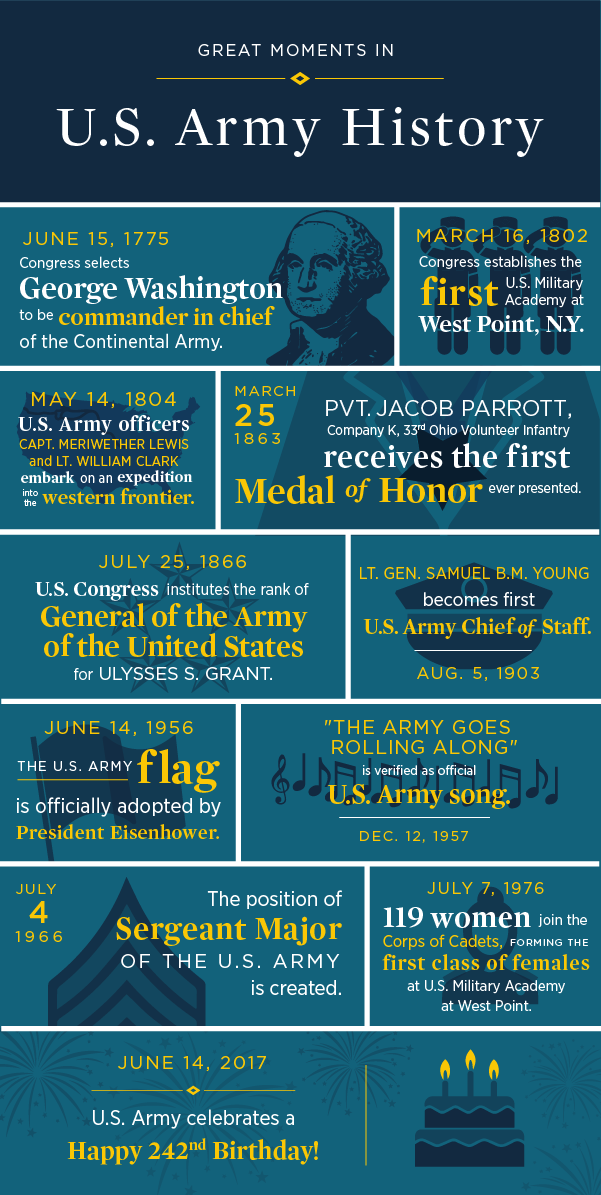 Armybirthday_infographic_ Final.png