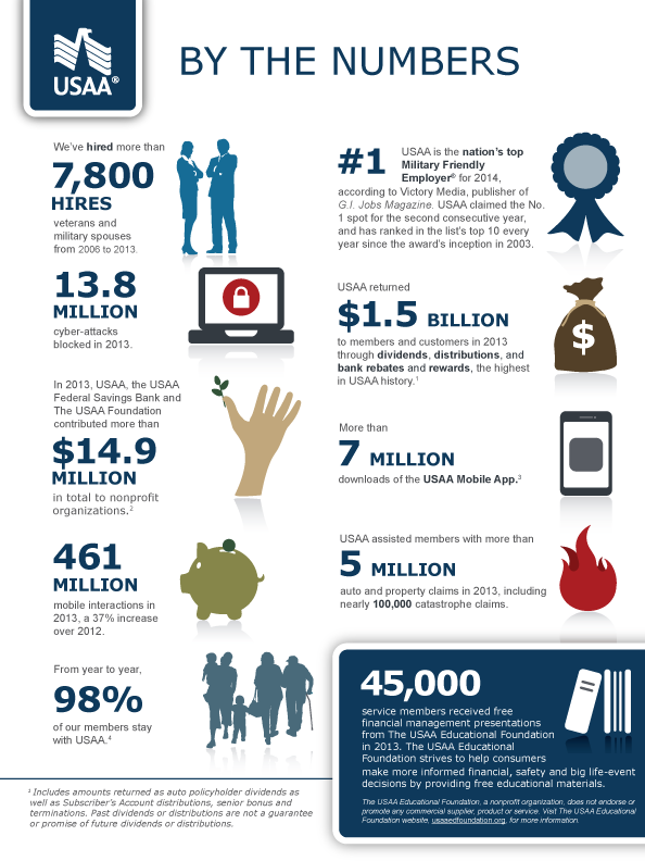 USAA by the numbers