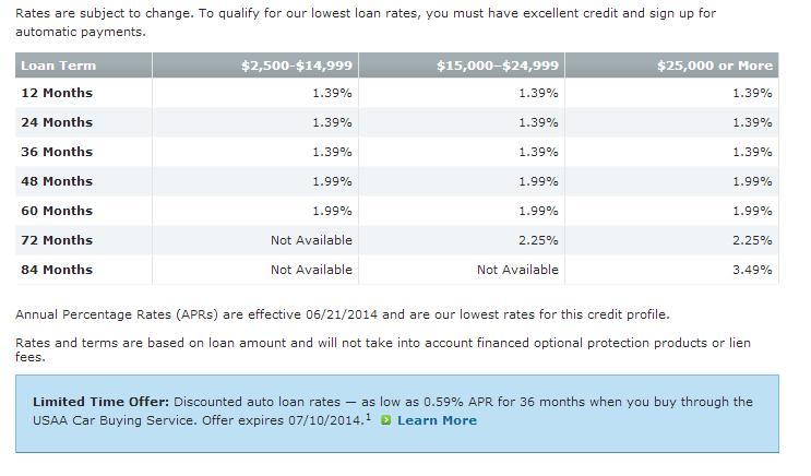 Usaa Car Buying Service Rates
