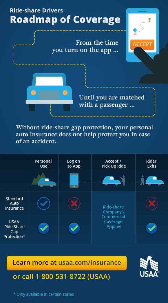 How Ride Share Gap Protection Works From Start T