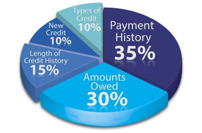 The Truth about Credit Scores – Part III