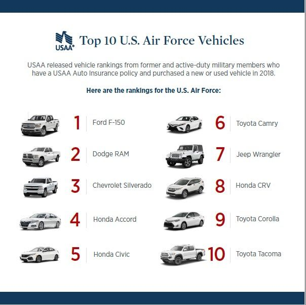 USAA Community Top Air Force Vehicles.jpg