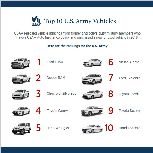 USAA Community Top Army Vehicles.jpg