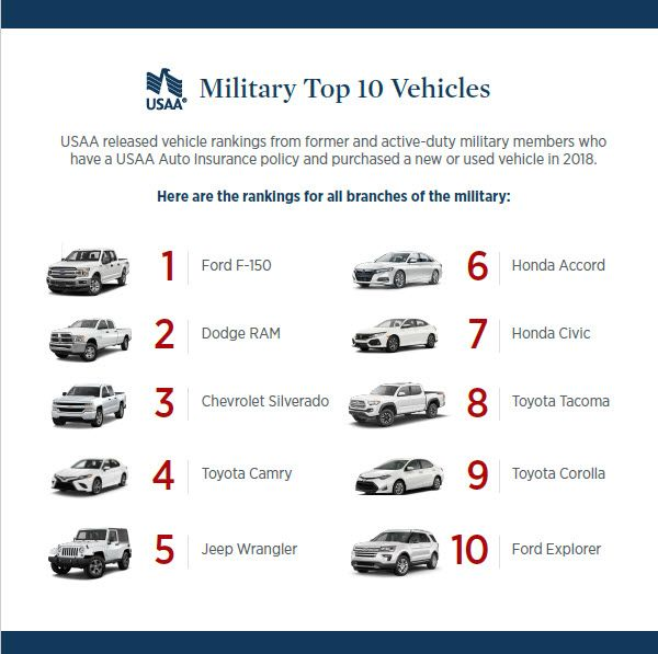 USAA Community Military Top Ten Vehicles.jpg