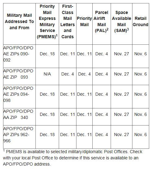 Holiday Care Package Deadlines from USPS.JPG