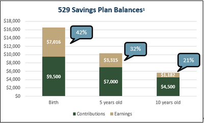 Why You Should Save For College Now